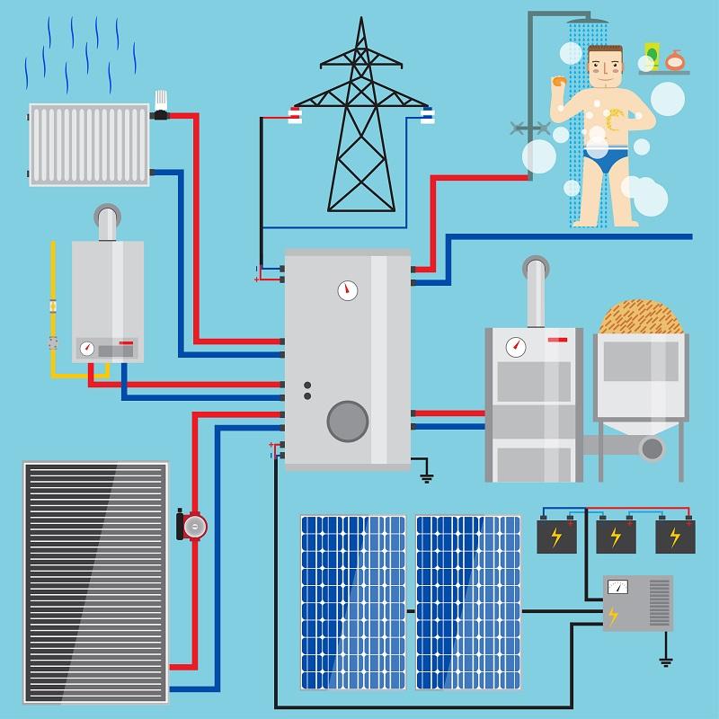 Das Wärmepumpensystem bzw. die zugehörige Heizungsanlage ist aus drei Teilen gefertigt. Es gibt die Wärmequellenanlage, die Pumpe und das Wärmeverteil- und Speichersystem. (#04)