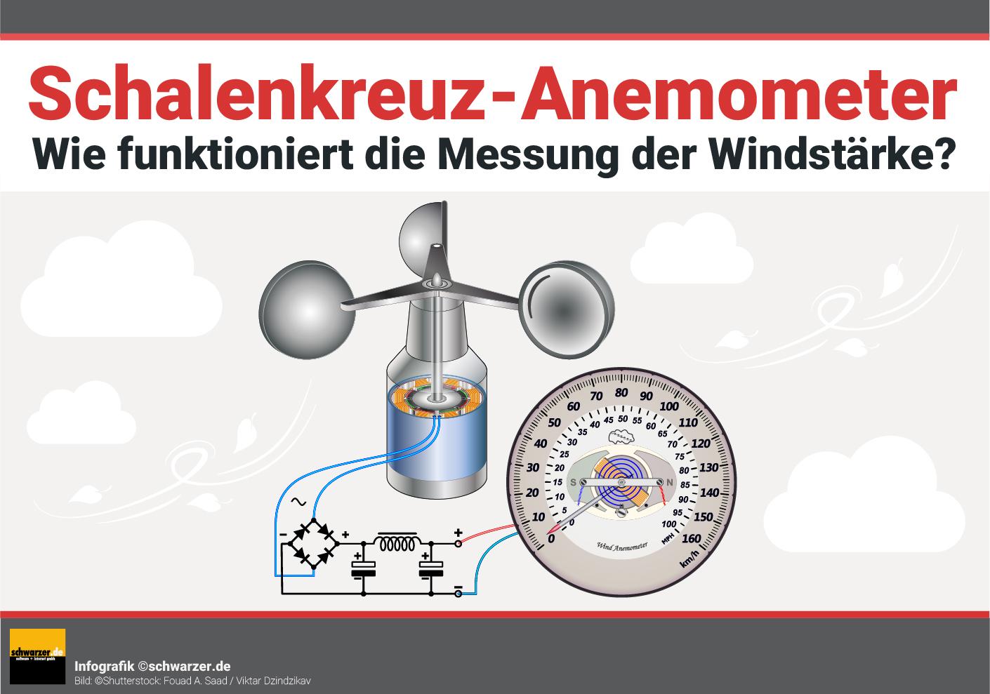 Infografik: Wie funktioniert die Messung der Windstärke bei einem Schalenkreuz-Anemometer?
