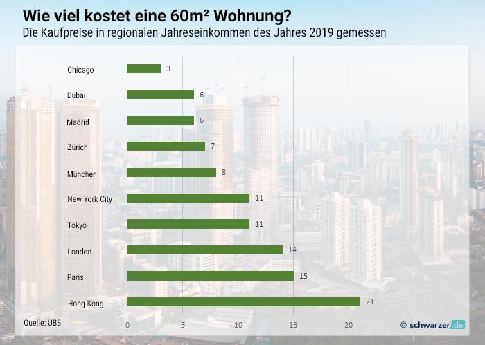 Infografik: Wieviele Jahresgehälter sind nötig, um eine 60m²-Wohnung zu erstehen? Hier liegt München ganz vorne auf Platz 6 der Top-Städte dieser Welt.