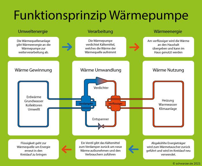 Infografik: Funktionsweiseeiner Wärmepumpe